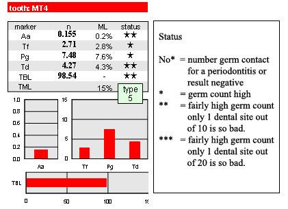 Ergebnis des Bakterientests - Auswertung